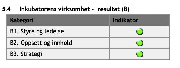 SIVArapport2020.inkubatordrift.png#asset:1811